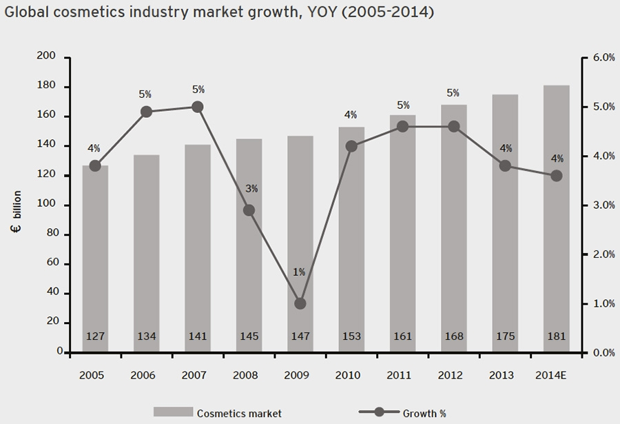 Global cosmetics industry market growth