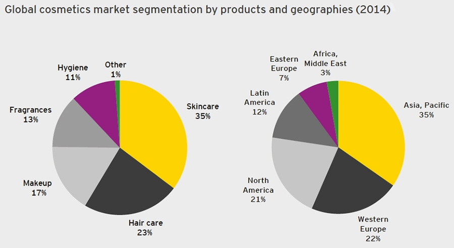 cosmetics industry statistics This beauty salon industry summary is from first research which also sells a full version of this hair care services industry report the us hair care services industry includes about 86,000 establishments (82,000 beauty salons 4,000 barber shops) with combined annual revenue of about $20 billion.
