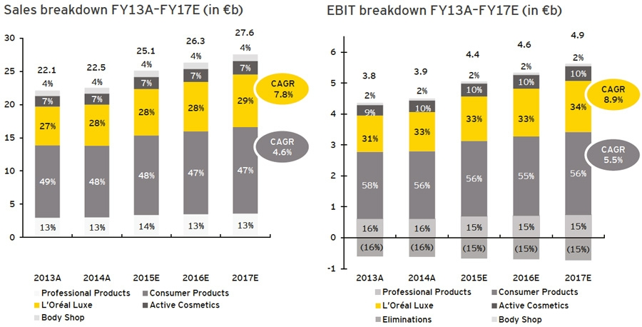 L'Oréal sales and EBIT breakdown