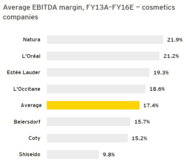 Cosmetics EBITDA margin