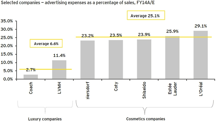 Luxury and cosmetics advertising spend