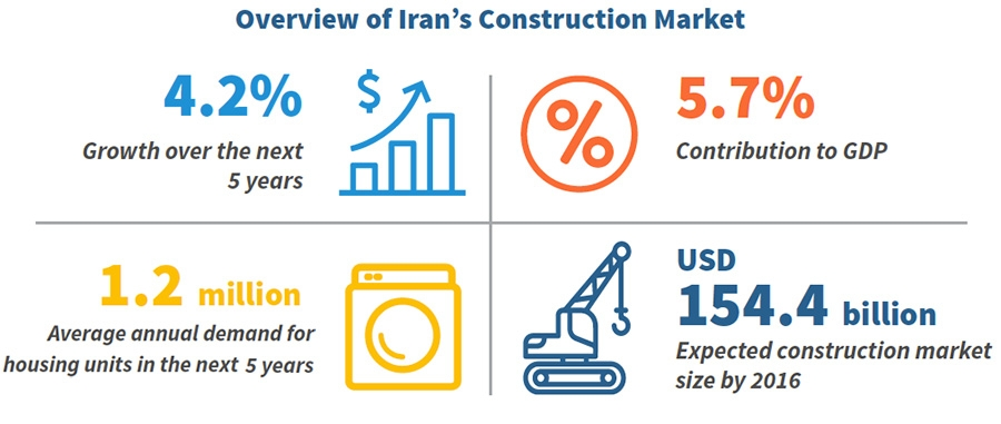 Overview of Iran's Construction Market