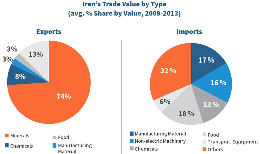 Iran's Trade Value by Type