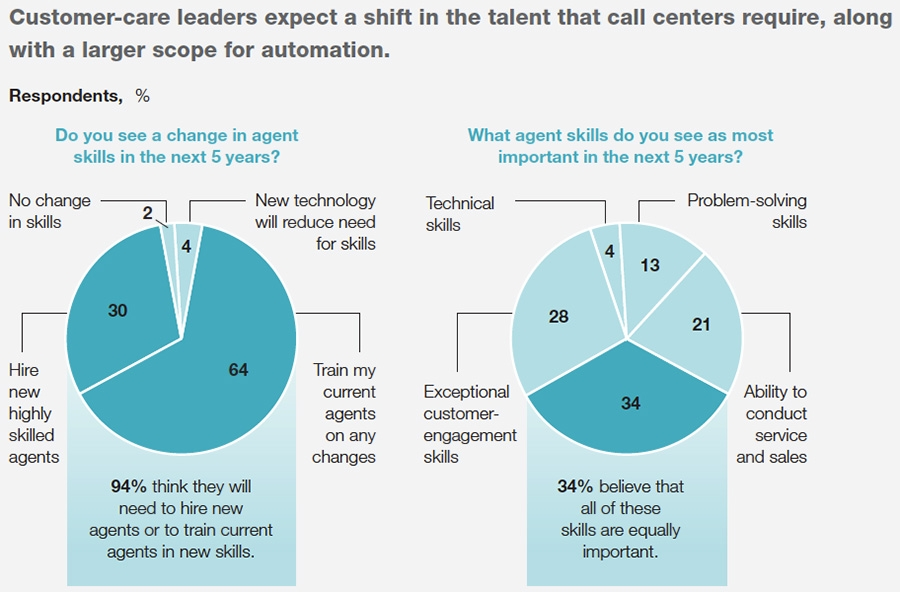 Expected shift in talent required at call centre and automation