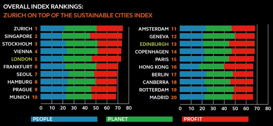 Top 20 most sustainable cities of the globe