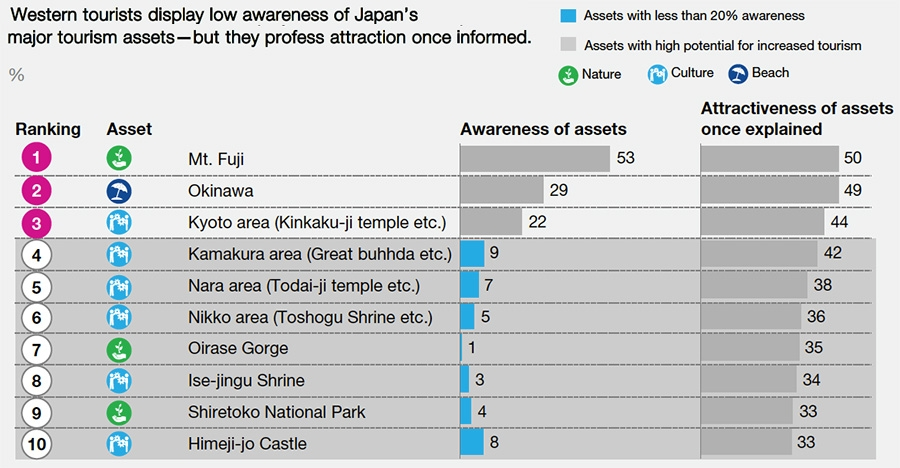 Western tourist display low awareness of Japanese destinations