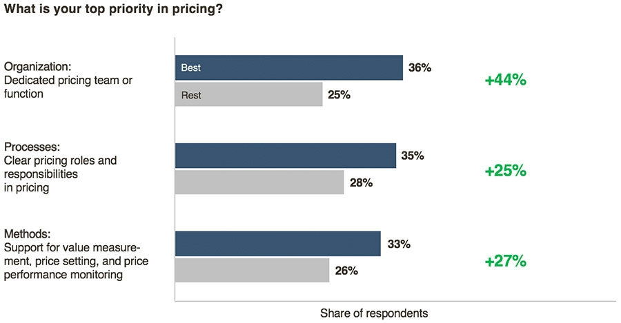 What is your top priority in pricing?