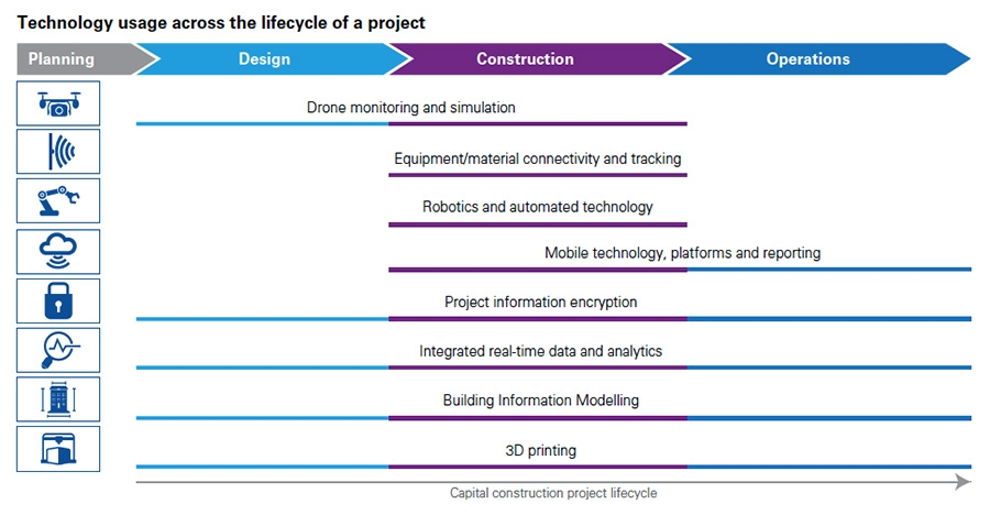 Technology usage across the lifecycle of a project