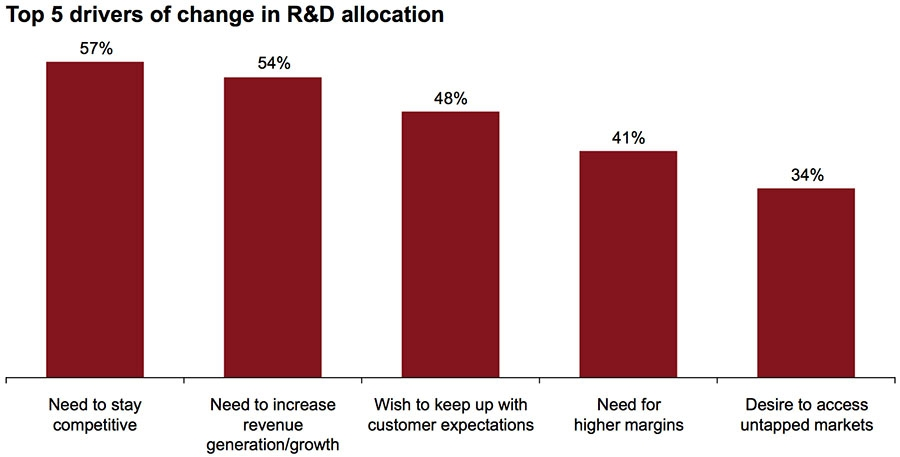 Top 5 drivers of change in R&D allocation
