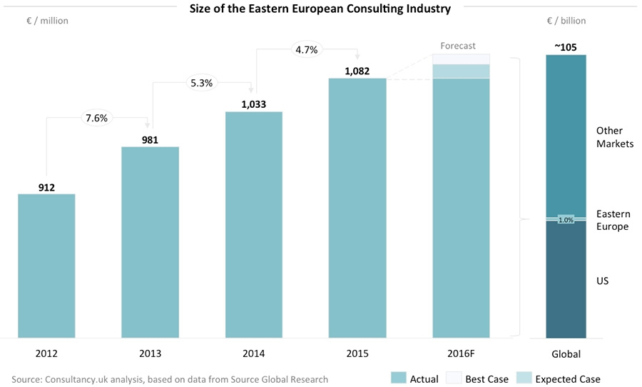 Size of the Eastern European Consulting Industry