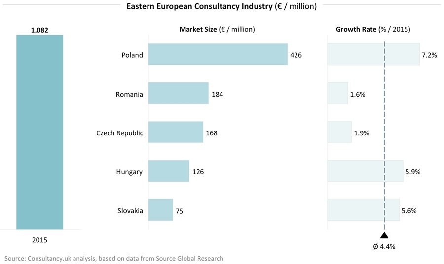 Eastern European Consultancy Industry