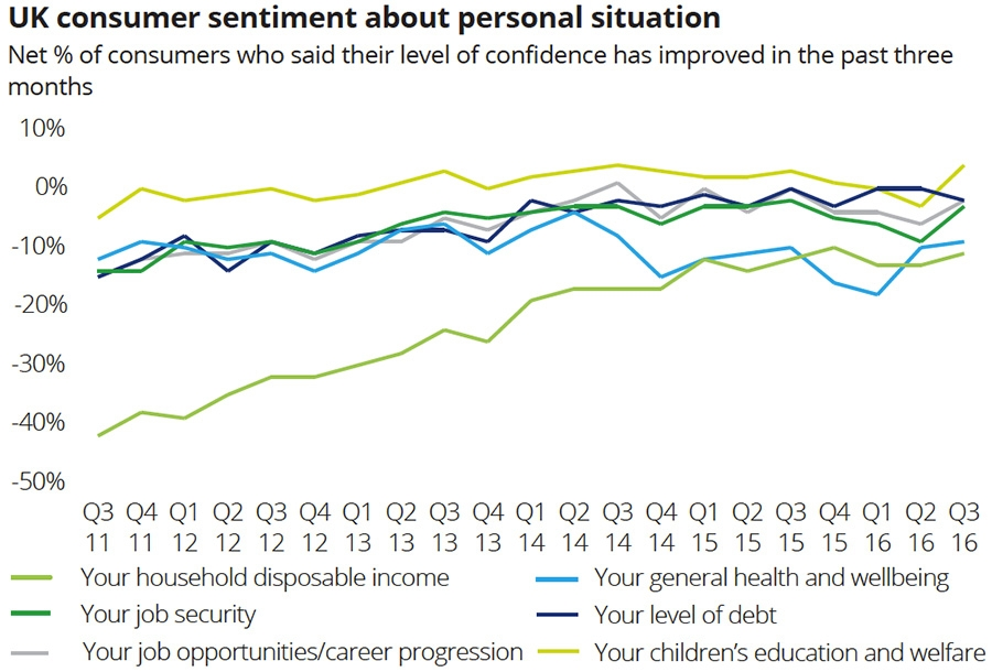 UK consumer sentiment about personal situation