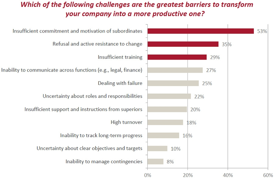 Greatest barriers to transformation