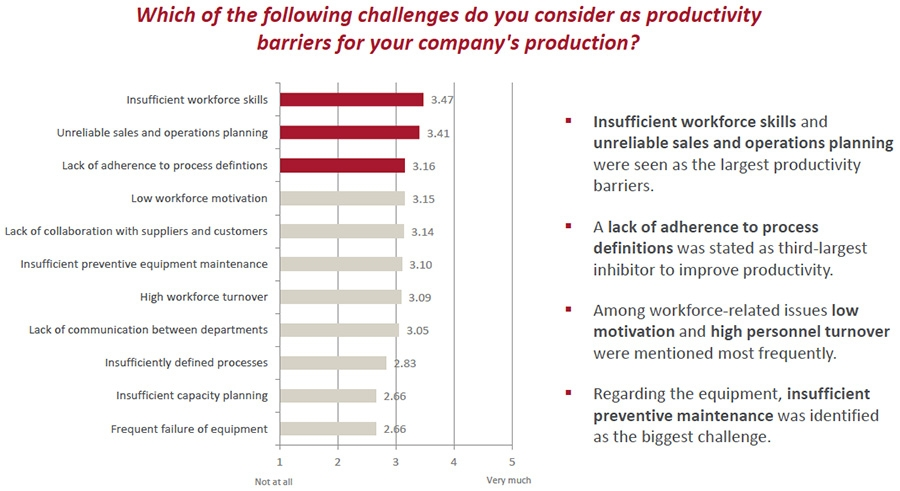 Challenges as productivity barriers