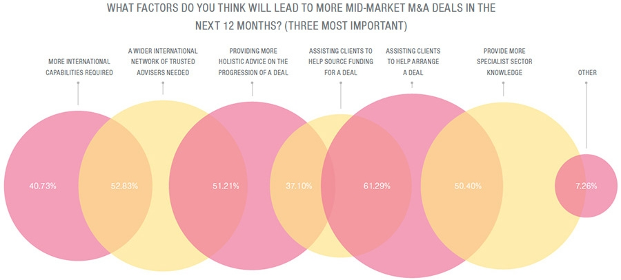 Changing role of M&A advisors