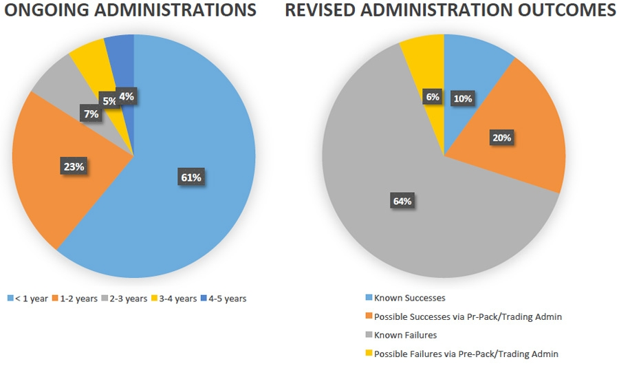 Ongoing Administrations in the UK