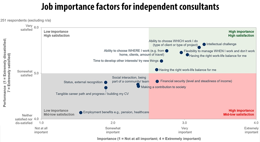 Job importance factors for independent consultants