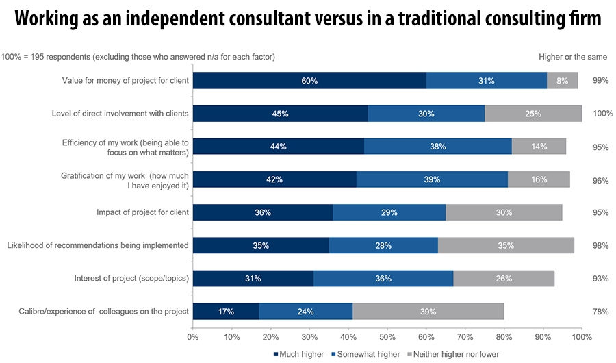 Working as an independent consultant versus in a traditional consulting firm