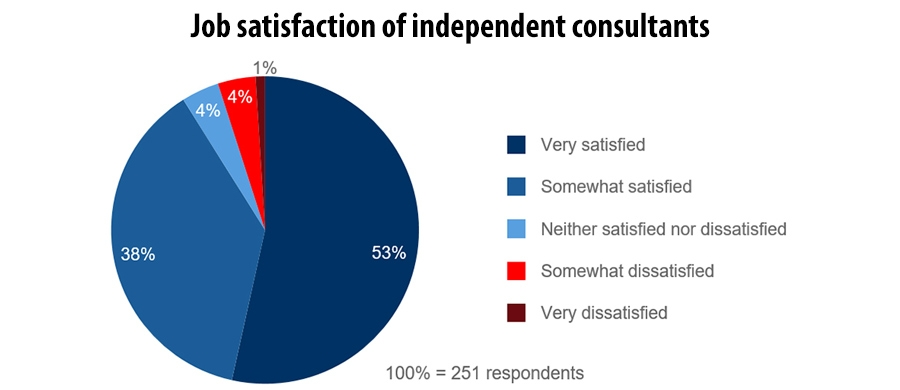 Job satisfaction of independent consultants