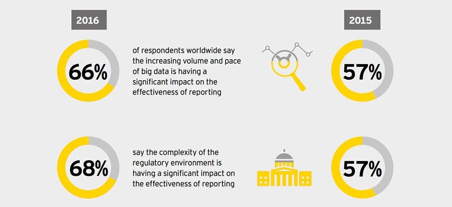 Reporting effectiveness increasingly challenged