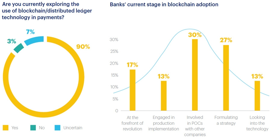 Benefits and use cases for blockchain in banking