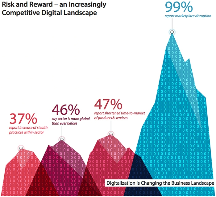 Impact of digital in B2B landscape