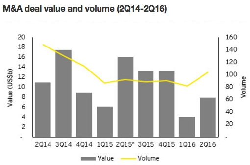 M&A deal value and volume