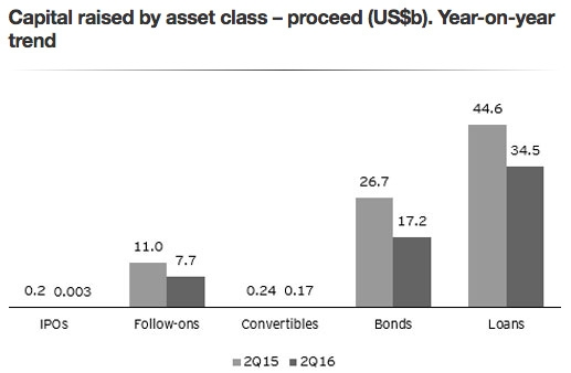 Capital raised by asset class.