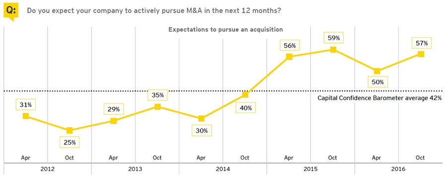 Actively pursuing M&A