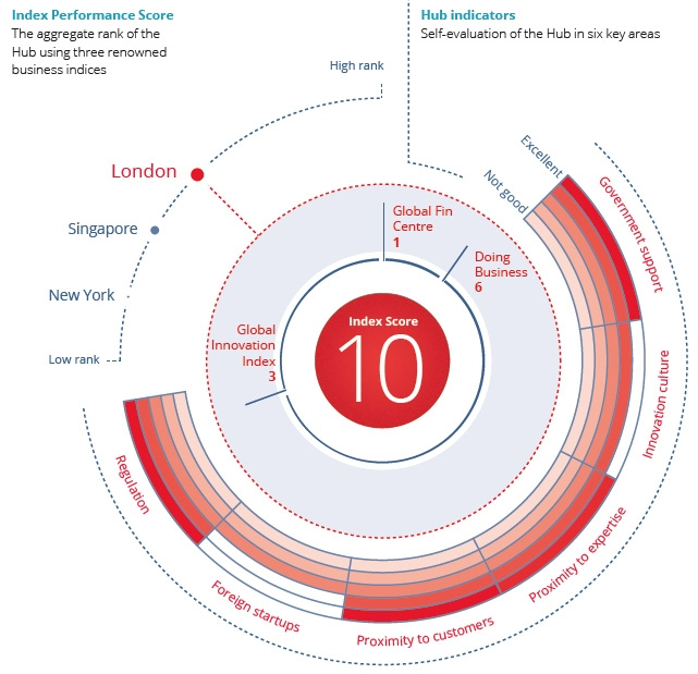 London best global hub for FinTech, Singapore and New York