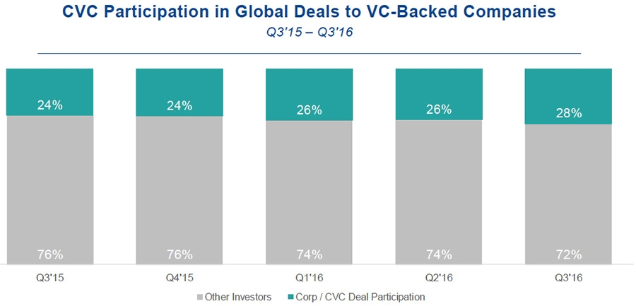 CVC participation in global deals to VC-backed companies