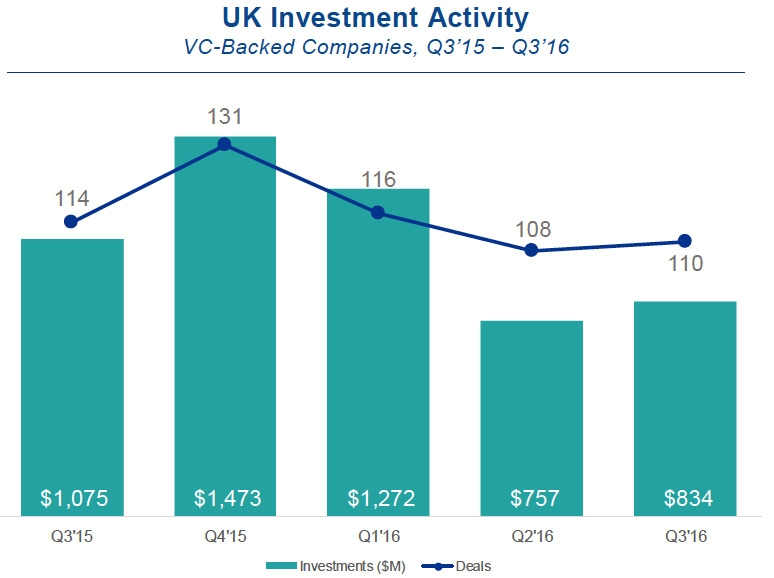 UK investment activity