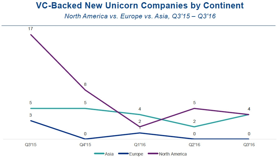 VC-backed new unicorn companies by continent