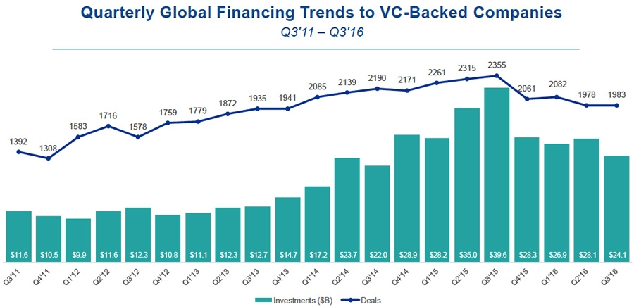 Quarterly global financing trends to VC-backed companies