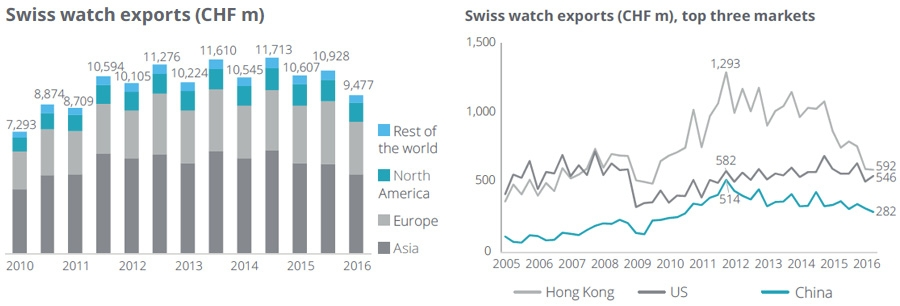 Swiss watch sales figures