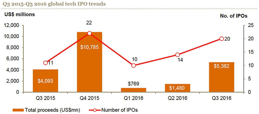 Q3 015-Q3 2016 global tech IPO trend