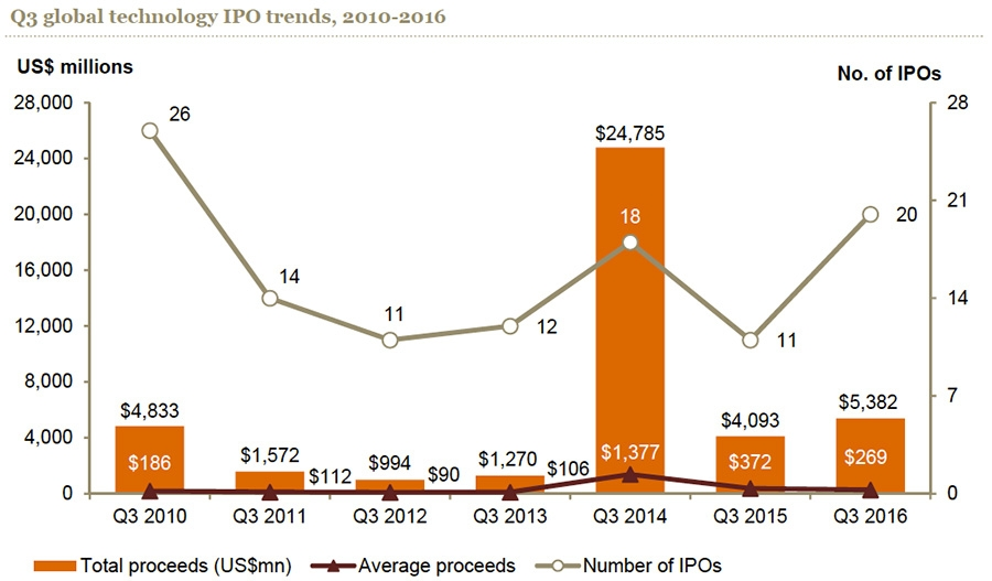 Q3 global technology IPO trends 2010-2016