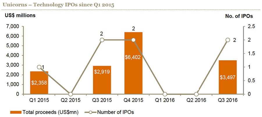 Unicorns technology IPOs since Q1 2015