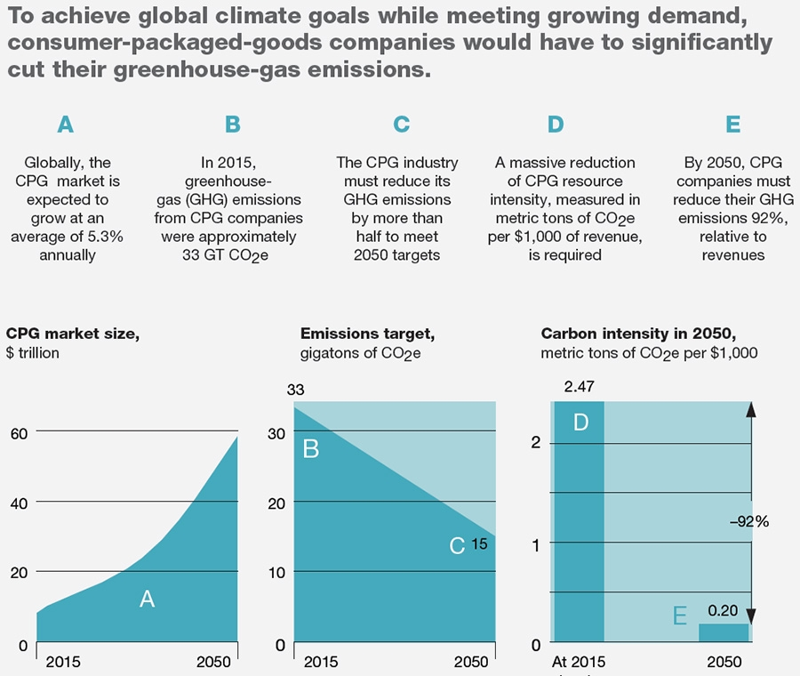 Achieving global climate goals