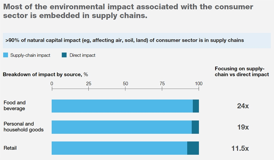 Most of the environmental impact associated with consumer sector result of supply chain