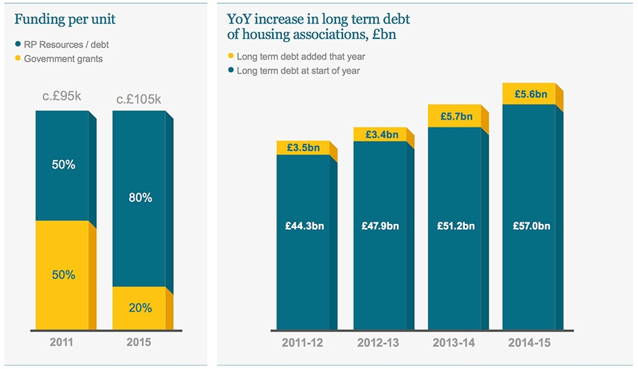 Funding per unit - YoY increase in long term debt of housing associations