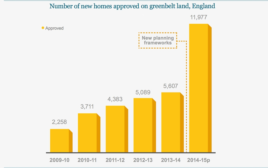 Number of new homes approved on greenbelt land, England