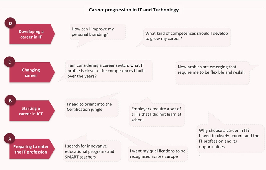 Career progression in IT and Technology