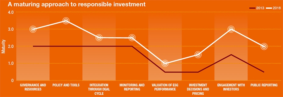 Maturing approach to responsible investment