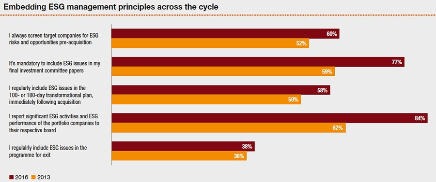 ESG management principles across the cycle