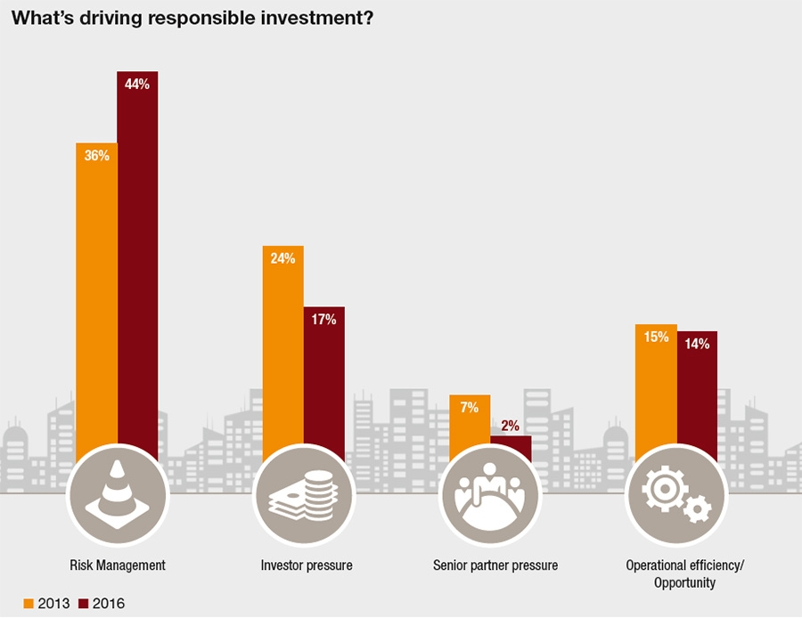 What drives responsible investment?