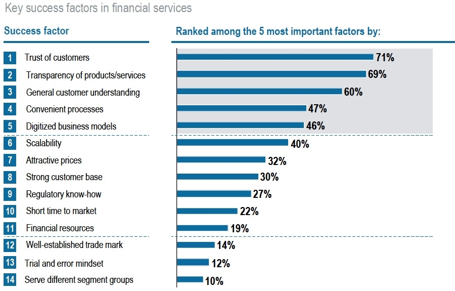 Key success factors in financial services