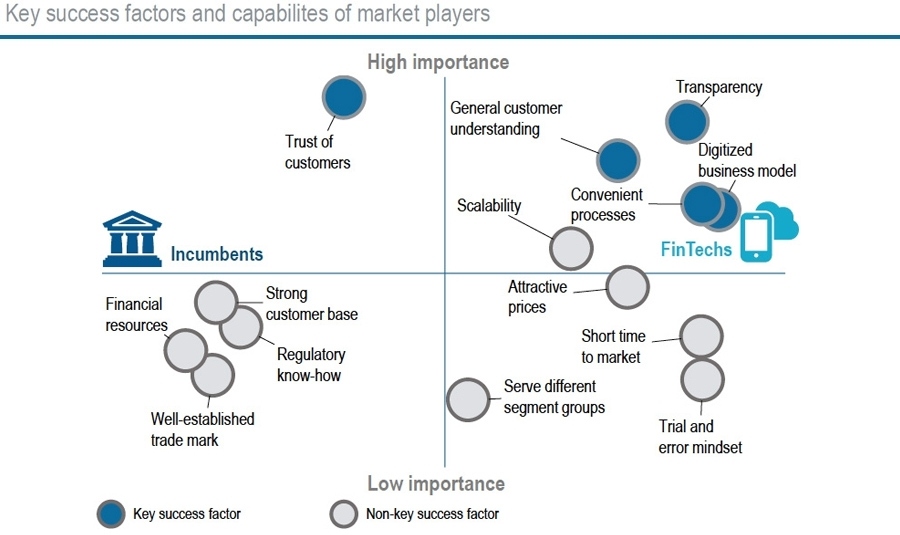 Key success factors and capabilities of market players