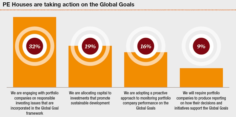 PE firms moving towards SDG goals
