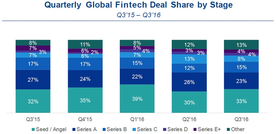 Quarterly global FinTech deal Share by stage